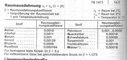 Raumausdehnung - (Motoröl, Volumen, Zunahme)