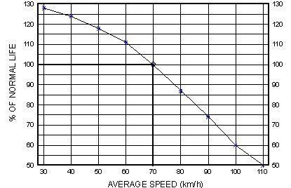 - (Geschwindigkeit, Reifenverschleiß, Schlupf)