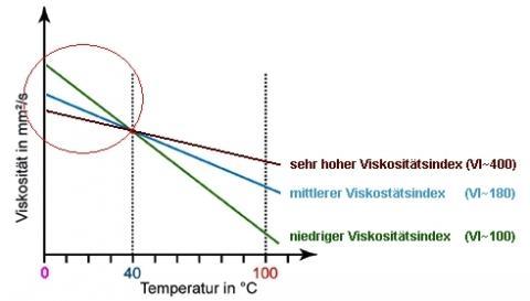 Der Kreis markiert den für's Motorradfahren wichtigen Temperaturbereich im Viskositätsdiagramm! - (Öl, Qualität, Vordergabl)
