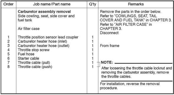 Bezeichungen der Leitungen - (Vergaser, unterdruckschlauch)