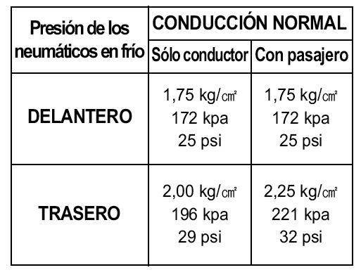 Reifendruck - (Reifen, Luftdruck, Hyosung)