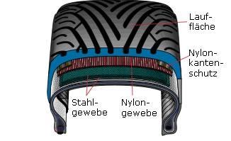 Bilduntertitel eingeben... - (Reifen, Reifenhändler, Karkasse)