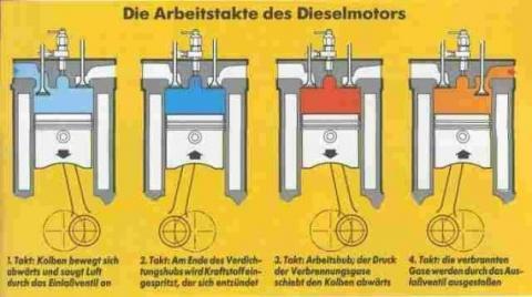 Dieselmotor (Quelle s. Link) - (Auto, Falsch getankt, Motoröl statt Diesel)